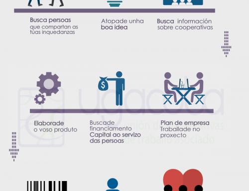 Novas infografías de UGACOTA para o emprendemento cooperativo